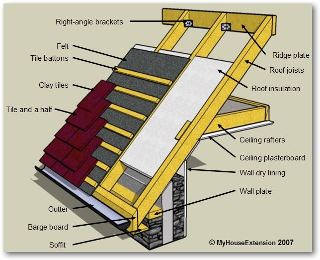 Proposed Roof Structure My House Extension